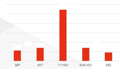 Grafiek De Standaard Amerikaanse verkiezingen.jpg